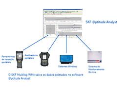 SKF Multilog WMx - Wireless Vibration Monitor 1