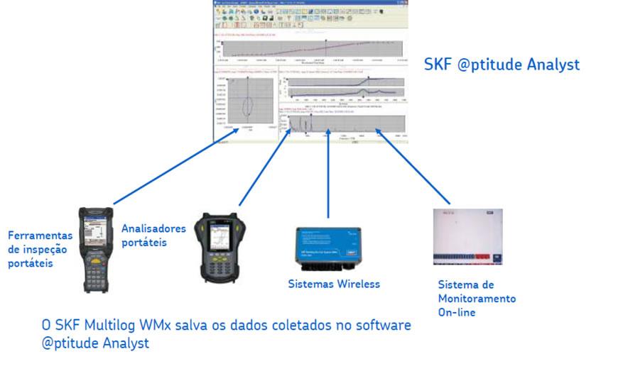 SKF Multilog WMx - Wireless Vibration Monitor